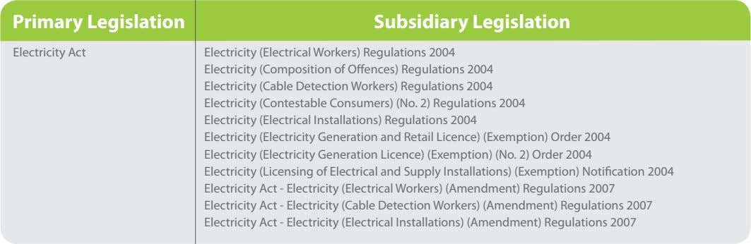 Primary Legislation Subsidiary Legislation Electricity Act Electricity (Electrical Workers) Regulations 2004