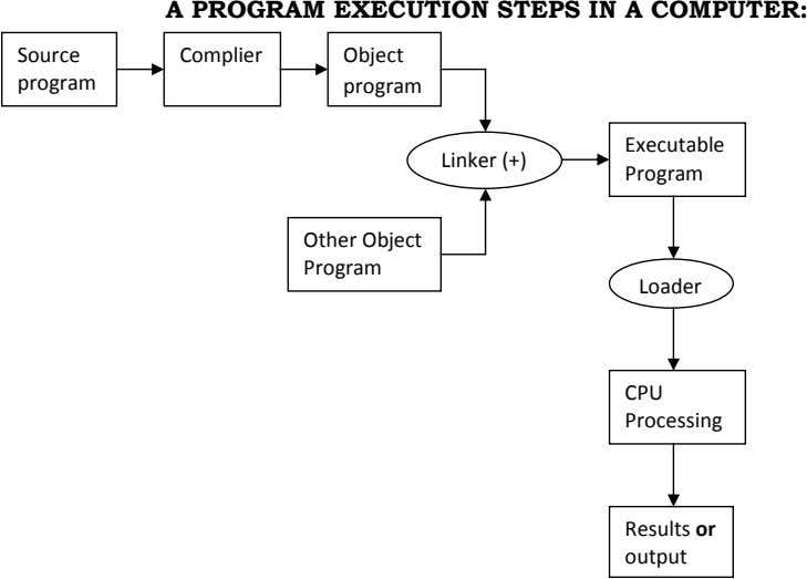 A PROGRAM EXECUTION STEPS IN A COMPUTER: Source Complier Object program program Executable Linker (+)