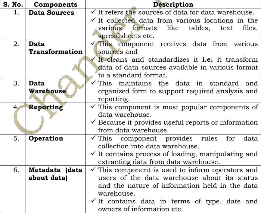 S. No. Components Description 1. Data Sources It refers the sources of data for data