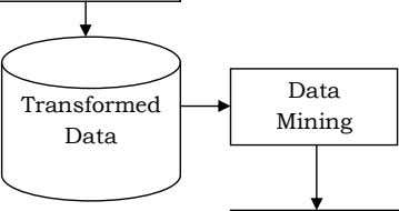 are following steps involved in the process of data mining: Interpretation & Analysis Data Knowledge Figure: