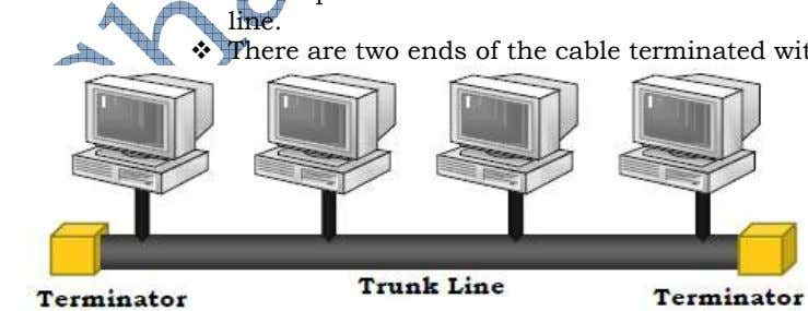 linked with this communication line. There are two ends of the cable terminated with terminators. Figure: