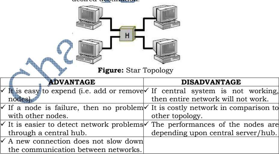 Figure: Star Topology ADVANTAGE DISADVANTAGE It is easy to expend (i.e. add or remove nodes).