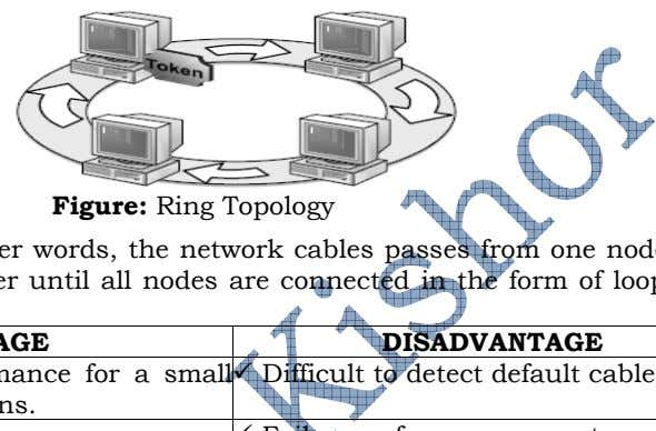 Figure: Ring Topology