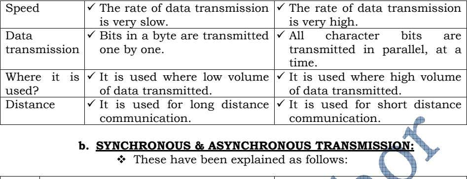 Speed The rate of data transmission is very slow. The rate of data transmission is