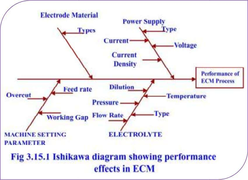 rate. Electrode material: T ype of the material used. Electrochemical machining is electrolysis through which th