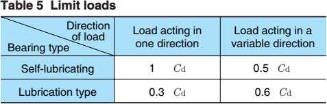 Table 5 Limit loads Direction of load Load acting in one direction Load acting in