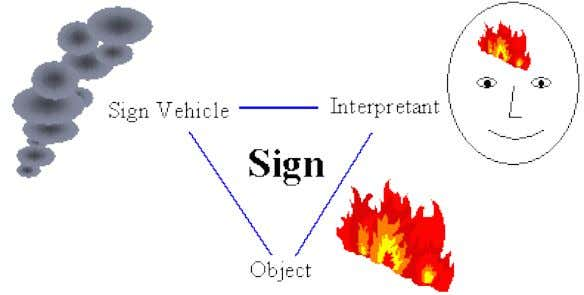 (model of an object) in the head of the interpreter. For example, smoke is a sign