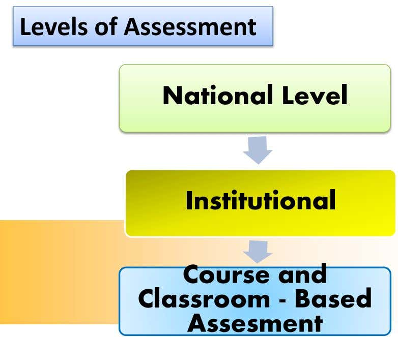 Levels of Assessment National Level Institutional Course and Classroom - Based Assesment