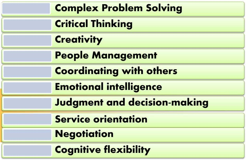 Complex Problem Solving Critical Thinking Creativity People Management Coordinating with others Emotional