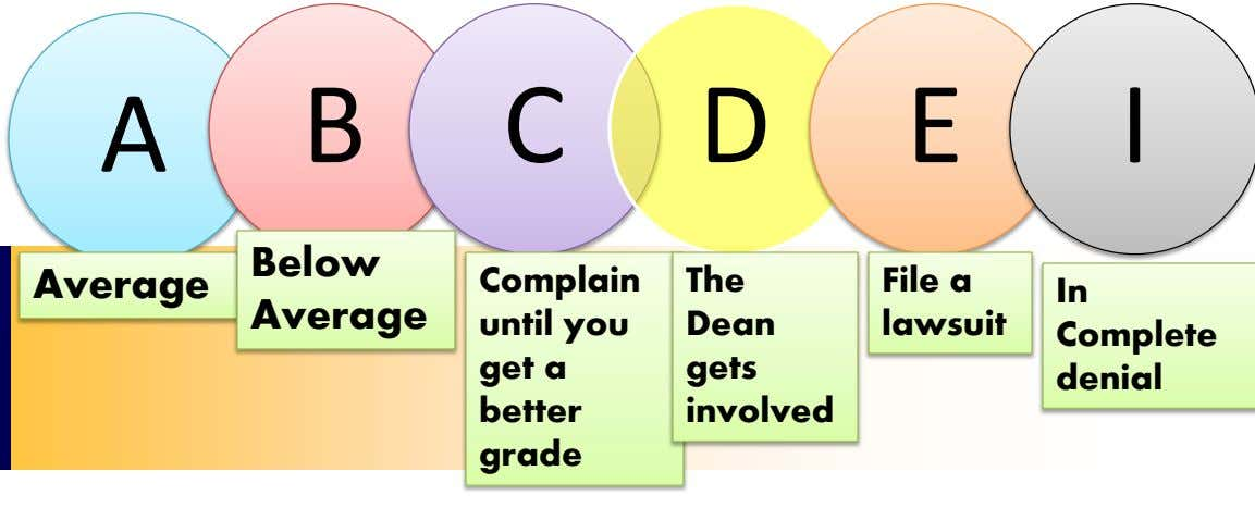 A B C D E I Below Average Complain until you get a better grade