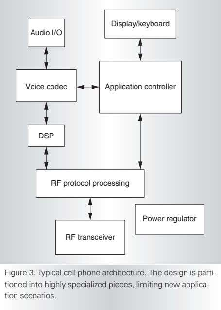 Display/keyboard Audio I/O Voice codec Application controller DSP RF protocol processing Power regulator RF