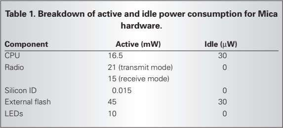 Table 1. Breakdown of active and idle power consumption for Mica hardware. Component Active (mW)