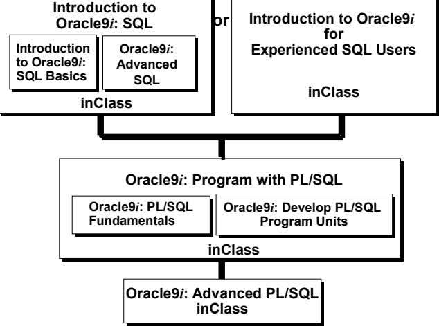 Introduction to or Oracle9i: SQL Introduction Oracle9i: Introduction to Oracle9 i for Experienced SQL Users
