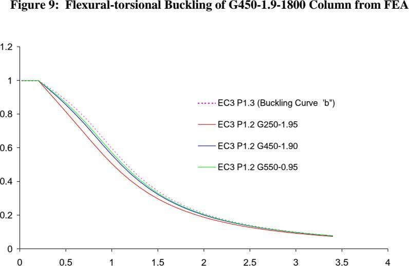 Figure 9: Flexural-torsional Buckling of G450-1.9-1800 Column from FEA 1.2 1 EC3 P1.3 (Buckling Curve