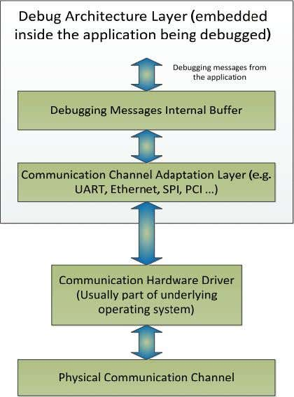 embedded systems with no means of external communication. Figure 2. Debug Architecture Layer The overall structure