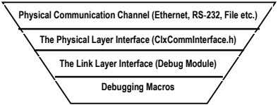 Physical Communication Channel (Ethernet, RS‐232, File etc.) The Physical Layer Interface (ClxCommInterface.h) The