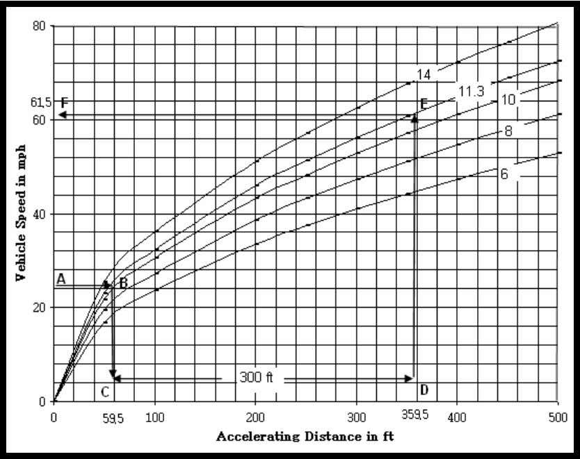 and mph. Figure 4-3 Vehicle Speed vs. Acceleration Distance To illustrate its use, consider the case