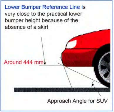 6-22 Lower Bumper Reference Line and Vehicle Approach Angle Table 6-8 Maximum Vehicle Approach Angles and