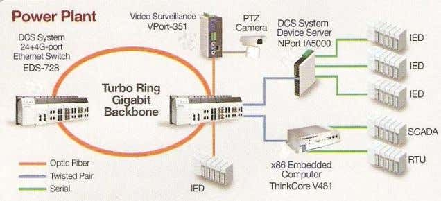 will usually be 2.4GHz range, in IEEE 802.11b/g standard. Figure 11 Industrial CCTV A pplication in