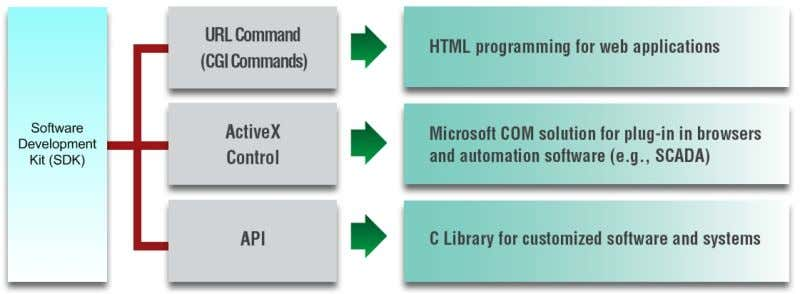 usually includes CGI Comma nds, ActiveX, and a C library. Figure 4 Common Software Utilities provided