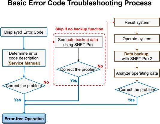 Basic Error Code Troubleshooting Process Reset system Skip if no backup function Displayed Error Code