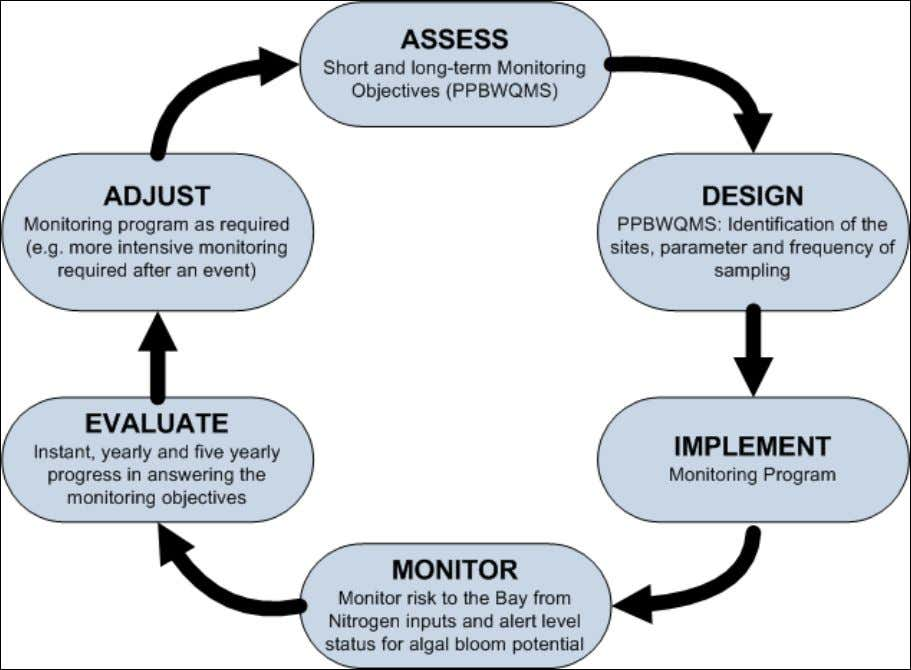 management framework for the PPBWQMS is shown in Figure 2. Figure 2: PPBWQMS Adaptive Management Program