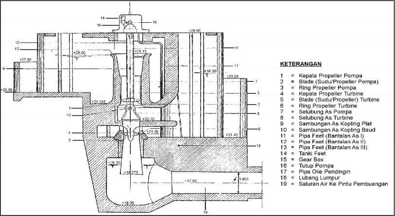Seminar on Heritage of Water Infrastructure Figure 20. Cross section of Sediyatmo Pump 4.3. Integrated River