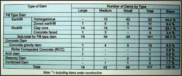 (See Table 2. below for the types of dam in Indonesia). Table 2. List of types