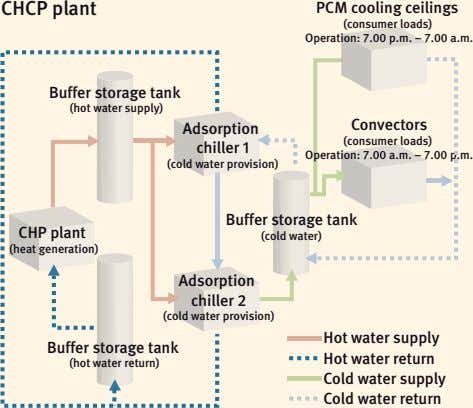 CHCP plant PCM cooling ceilings (consumer loads) Operation: 7.00 p.m. – 7.00 a.m. Buffer storage