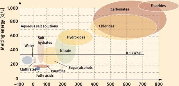 Fluorides 1,000 Carbonates 800 Aqueous salt solutions Chlorides 600 Salt Hydroxides hydrates Water 400 Nitrate