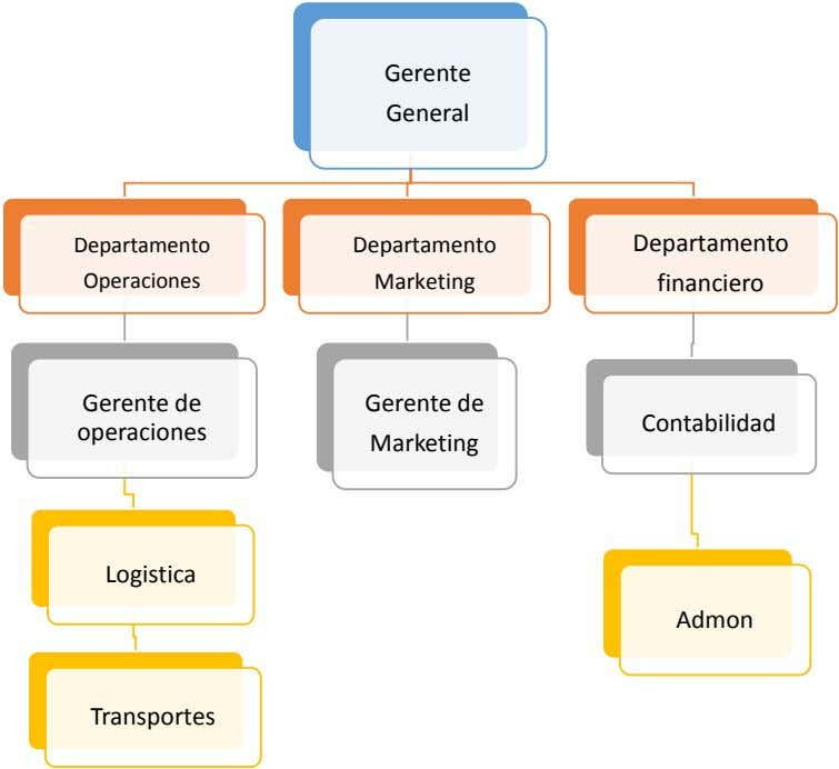 Gerente General Departamento Departamento Departamento Operaciones Marketing financiero Gerente de Gerente de