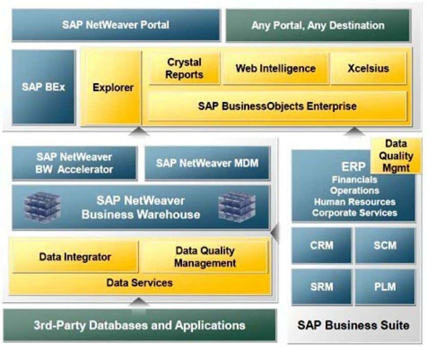 SAP Business Objects Business Intelligence