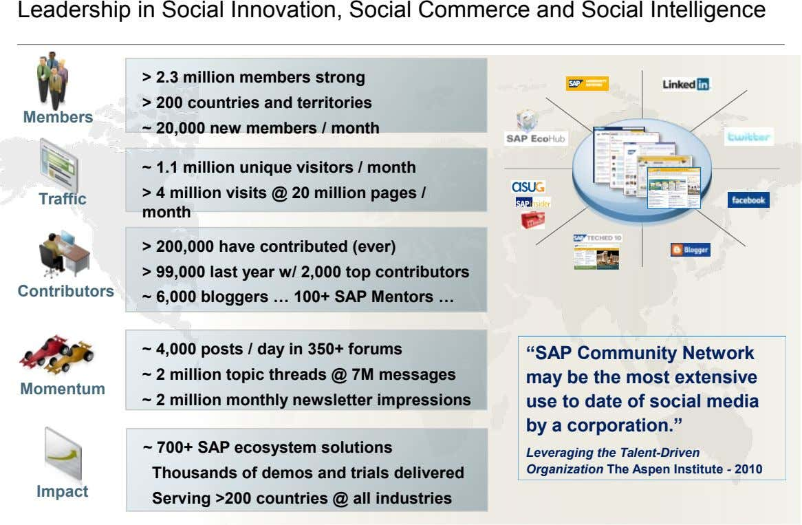 Leadership in Social Innovation, Social Commerce and Social Intelligence > 2.3 million members strong > 200