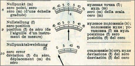 "on analog meters shows how the book might be useful. ""Zero point,"" ""zero position,"" and ""zero"