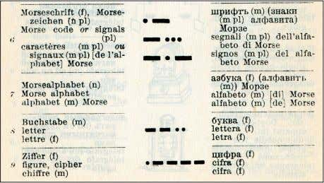 "INTRODUCTION 23 it to be illustrated. ""Letter"" and ""figure, cipher"" are then illustrated with their Morse"