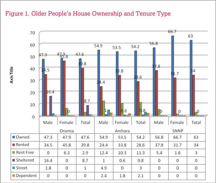 Figure 1. Older People's House Ownership and Tenure Type