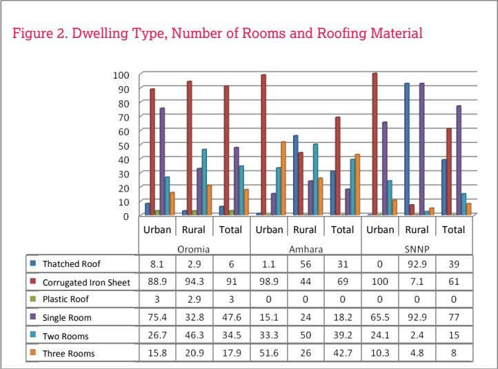 Figure 2. Dwelling Type, Number of Rooms and Roofing Material Urban Rural Total Urban Rural