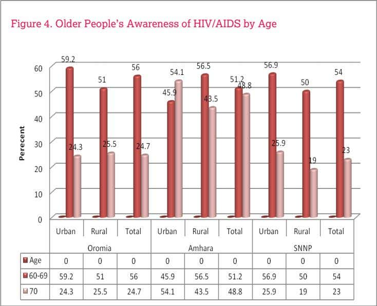 Figure 4. Older People's Awareness of HIV/AIDS by Age