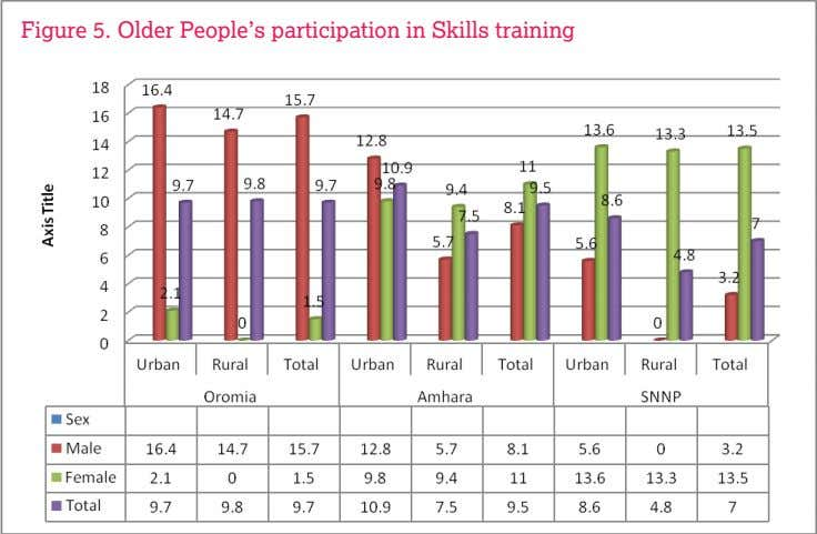 Figure 5. Older People's participation in Skills training