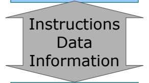 Instructions Data Information