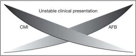 Unstable clinical presentation CMI AFB