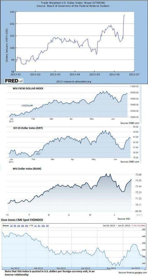 F1) Comparison of US Dollar Indices (First Half of 2013) Sources: research.stlouisfed.org, cnbc.com, wsj.com,