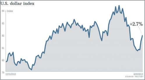 Source: www.globenewswire.com dollar Gains strenGtH Investors are becoming increasingly bullish about the U.S.