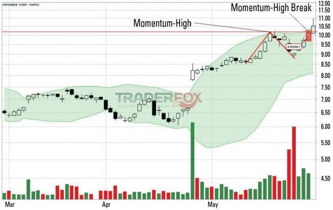 F3) Momentum High A momentum high break is the break of a distinctive point in the