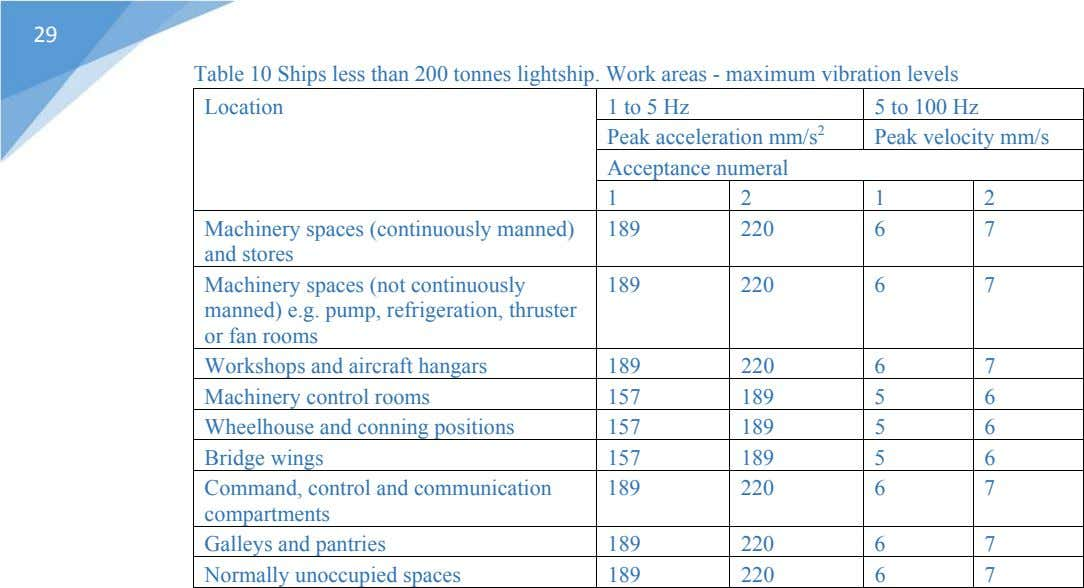 29 Table 10 Ships less than 200 tonnes lightship. Work areas - maximum vibration levels