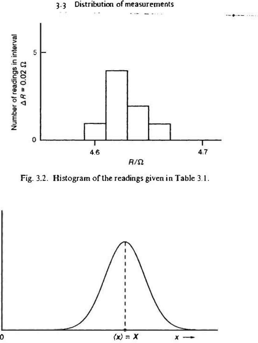 3-3 Distribution of measurements 5 '.6 '.7 Fig. 3.2. Histogram of the readings given in Table