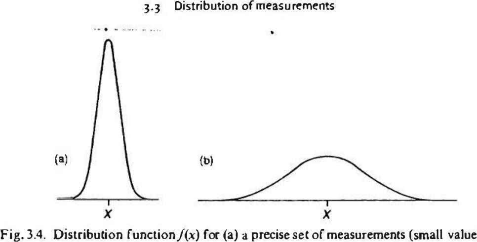 ].] Distribution ofmtasurements (.) (b) x x Fig. 3.4. Distribution function/(x) for (a) a precise set