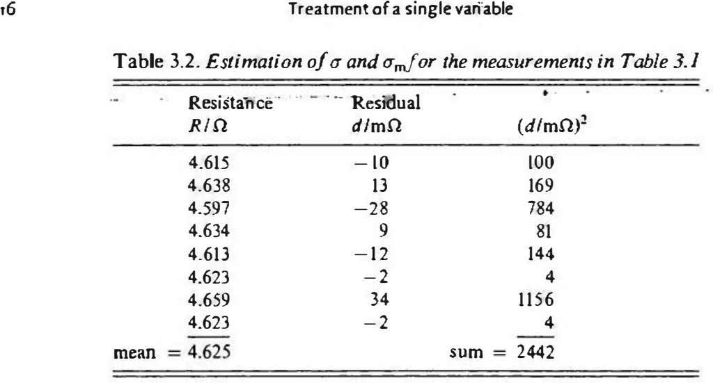 ,6 Treatment of a single variable Table 3.2. Estimation of(J and urn/or the measurements in Table