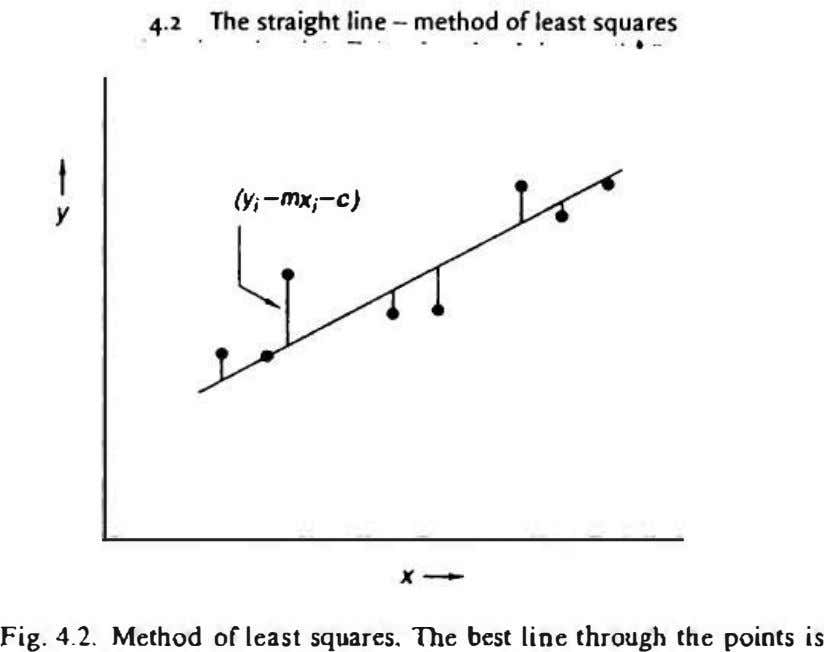 (y; -mx;-c) y l Fig. 4.2. Method of least squares. The best line through the points