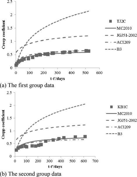 noting that the Figure HSLWAC. 1. Comparison analysis of shrinkage of Figure 2. 33 Comparison analysis
